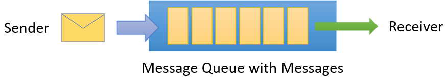 Microsoft Message Queue Service Download