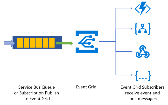 Azure Service Bus to Event Grid integration overview