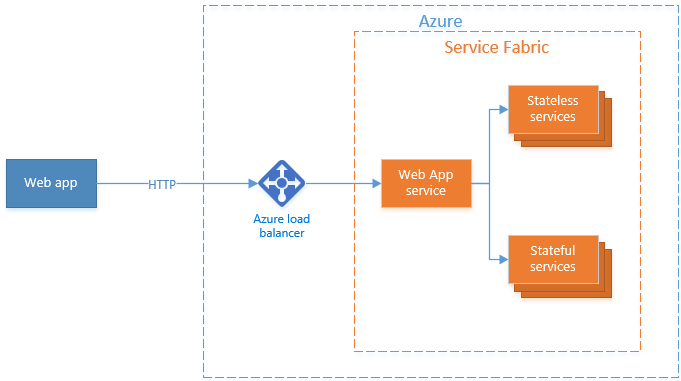 Service Fabric With Azure Api Management Topology Overview