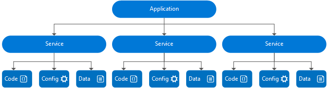 The Service Fabric application model