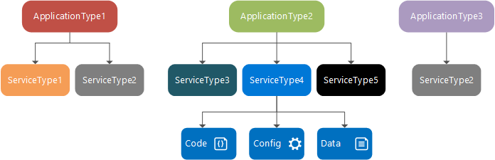 azure service fabric application model microsoft docs rh docs microsoft com