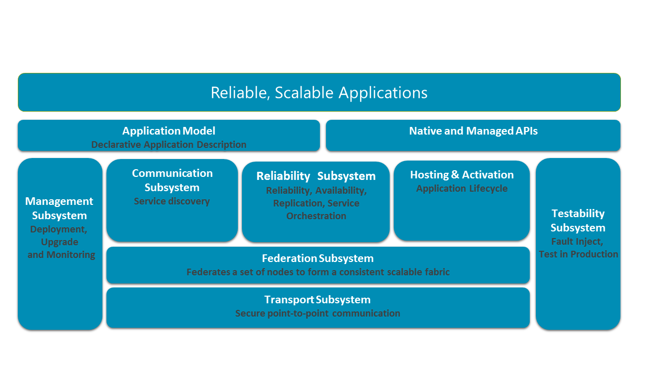 Diagram of Service Fabric architecture