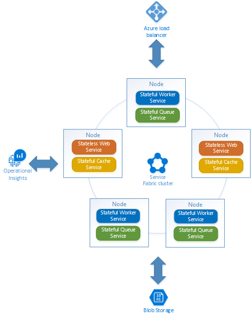 Service Fabric architecture after full migration