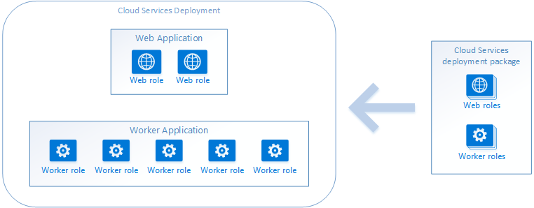 Cloud Services applications and topology
