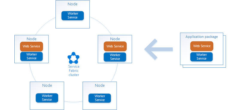 Service Fabric applications and topology