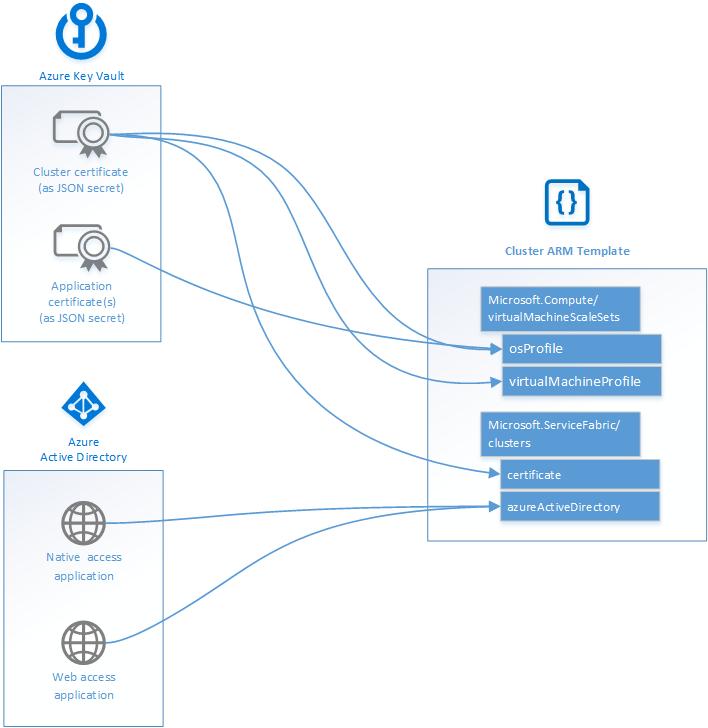 Create An Azure Service Fabric Cluster Template Microsoft Docs