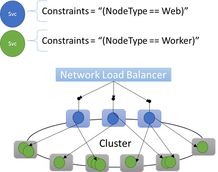 Cluster resource manager cluster description microsoft docs cluster layout different workloads ccuart Gallery