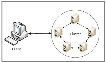 Diagram of client-to-node communication