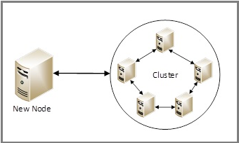 Diagram of node-to-node communication