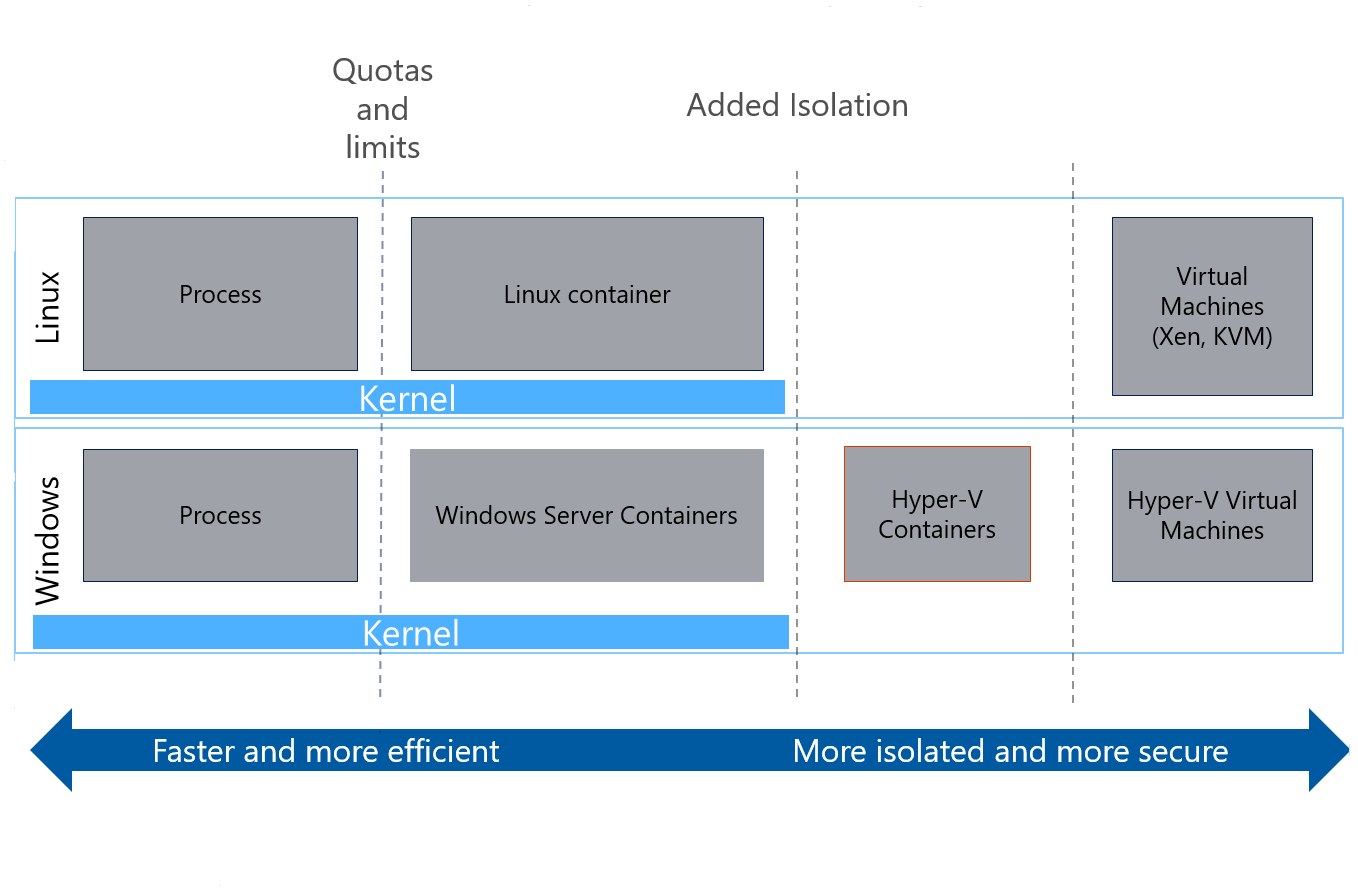 Overview of Service Fabric and containers | Microsoft Docs