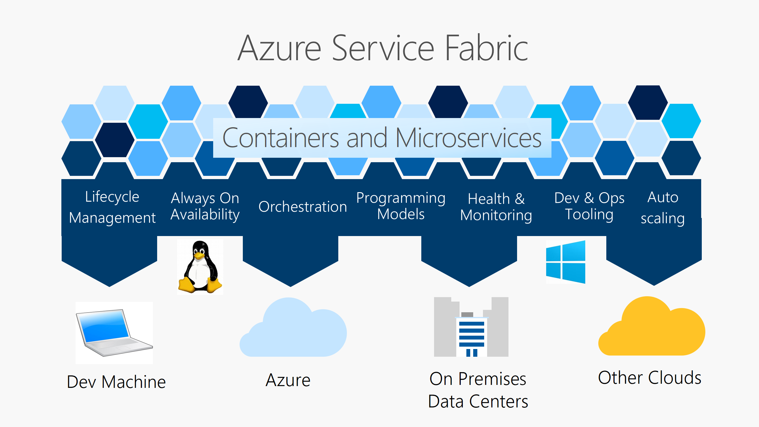 Overview of service fabric on azure microsoft docs service fabric platform baditri Image collections
