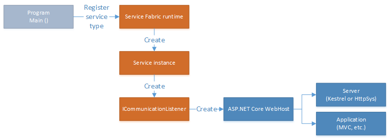 Service communication with the ASP NET Core | Microsoft Docs