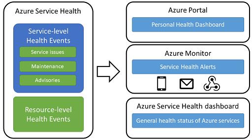 azure service health overview microsoft docs