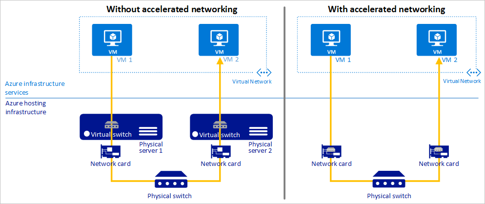 Accelerated Networking with Azure virtual machine disaster