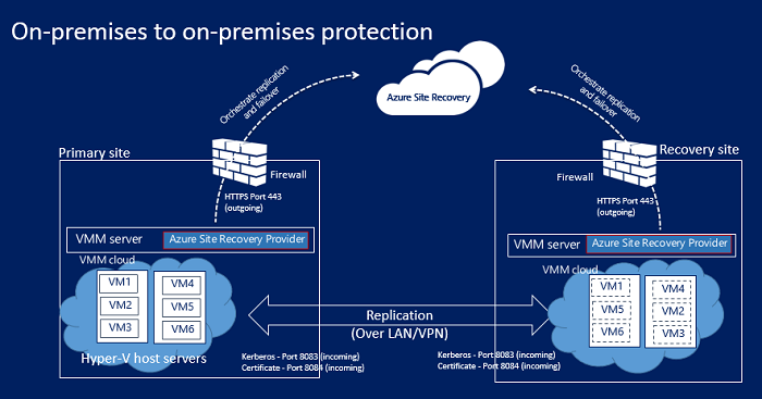 Azure site recovery vpn