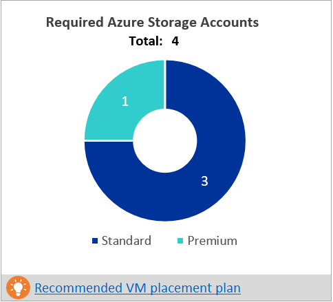 how to use azure deployment planner