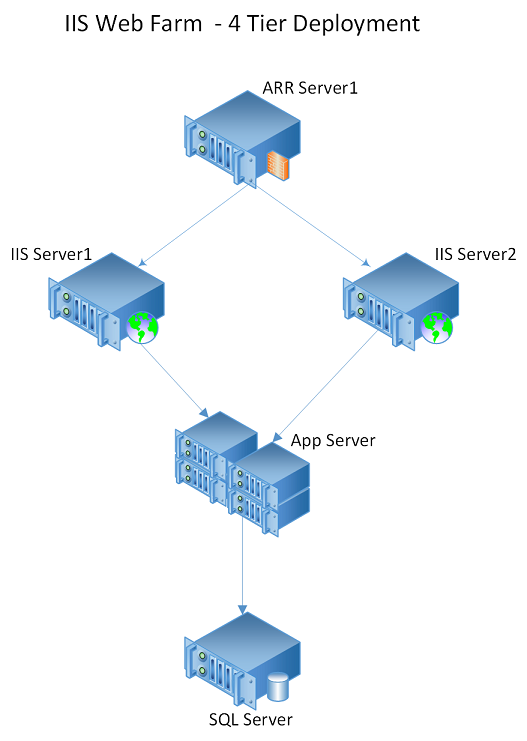 diagram of an iis-based web farm that has four tiers