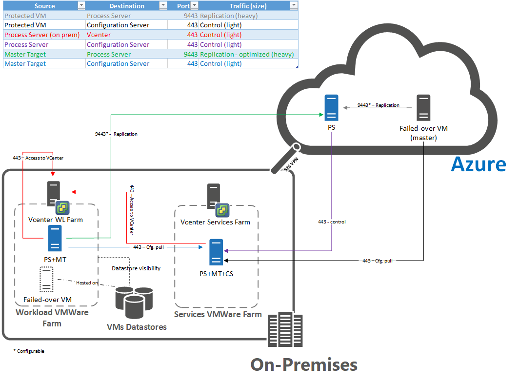 Reprotect VMs from Azure to an on-premises site during