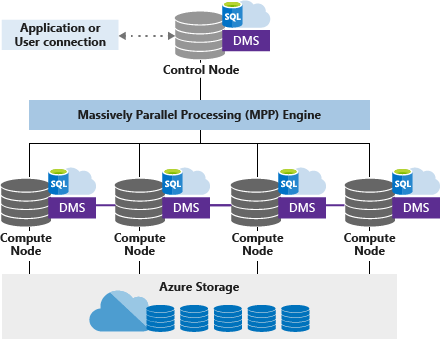 Azure Sql Data Warehouse Mpp Architecture Microsoft Docs