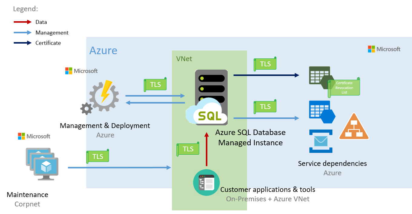 Connectivity architecture for a managed instance in Azure SQL