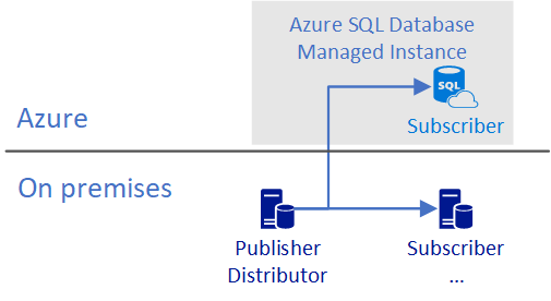 Transactional replication with Azure SQL Database