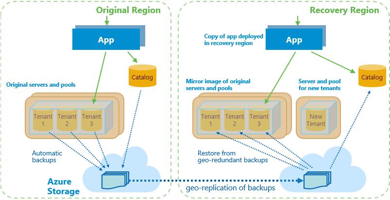 SaaS apps: Azure SQL Database geo-redundant backups for
