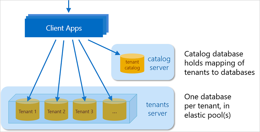 Azure SQL Database multitenant app example - Wingtip SaaS