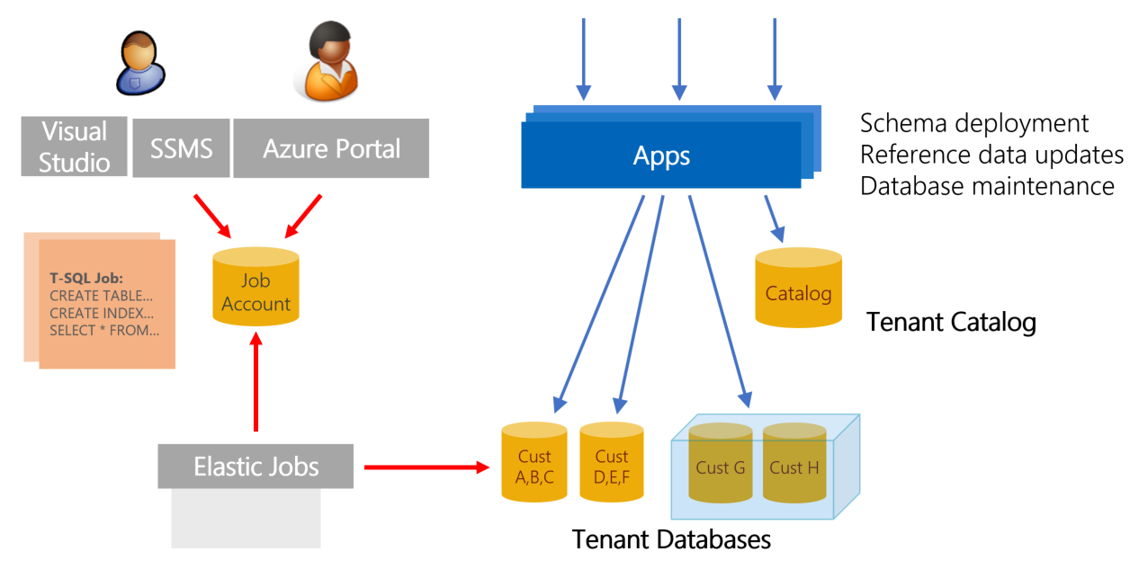 Manage azure sql database schema in a multi tenant app microsoft docs the template is used to create new tenants always ensuring the latest schema and reference data are in use ccuart Images
