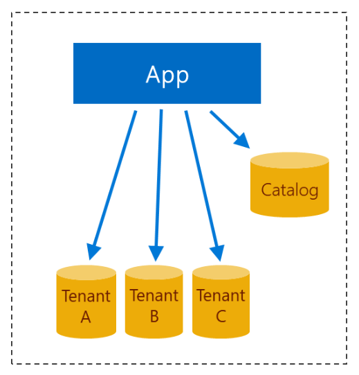 ip address schema design for a medium sized business
