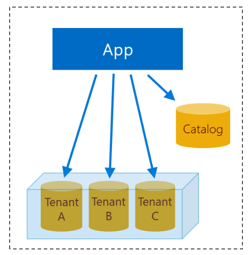 Design of multi-tenant app with database-per-tenant, using elastic pool.