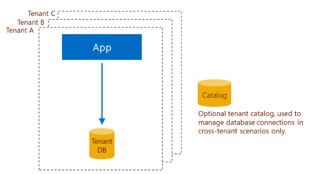 Multi-tenant SaaS patterns - Azure SQL Database | Microsoft Docs