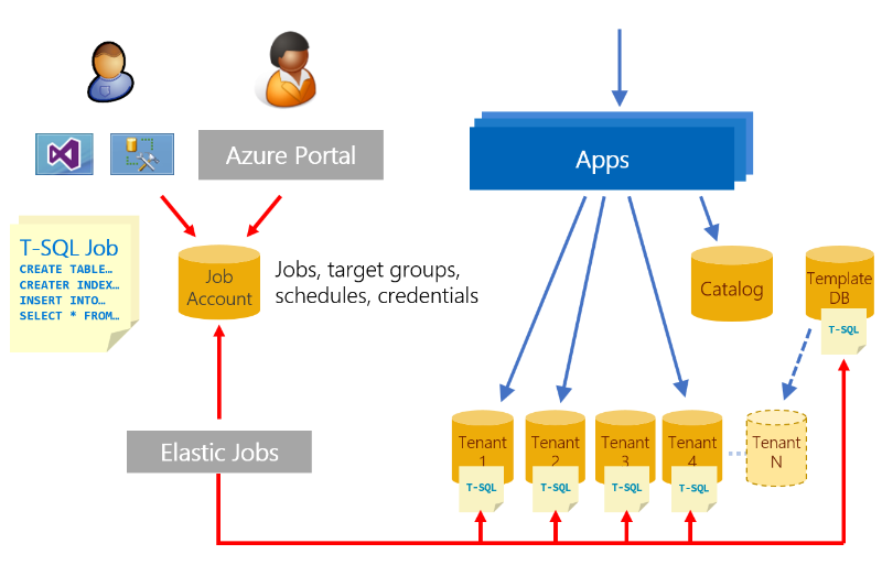 Manage azure sql database schema in a single tenant app microsoft docs elastic jobs can also be used to maintain a template database used to create new tenants ensuring it always has the latest schema and reference data ccuart Image collections