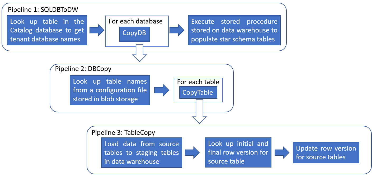 Run analytics queries against tenant databases using Azure