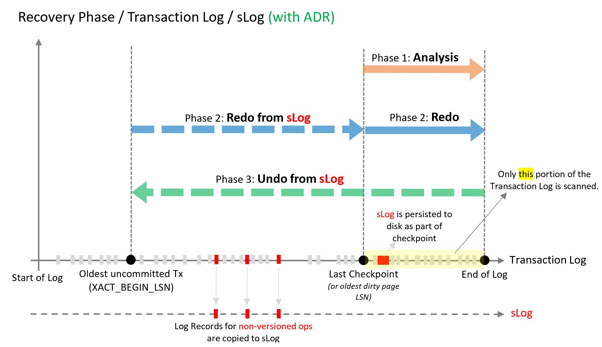 Accelerated database recovery - Azure SQL Database