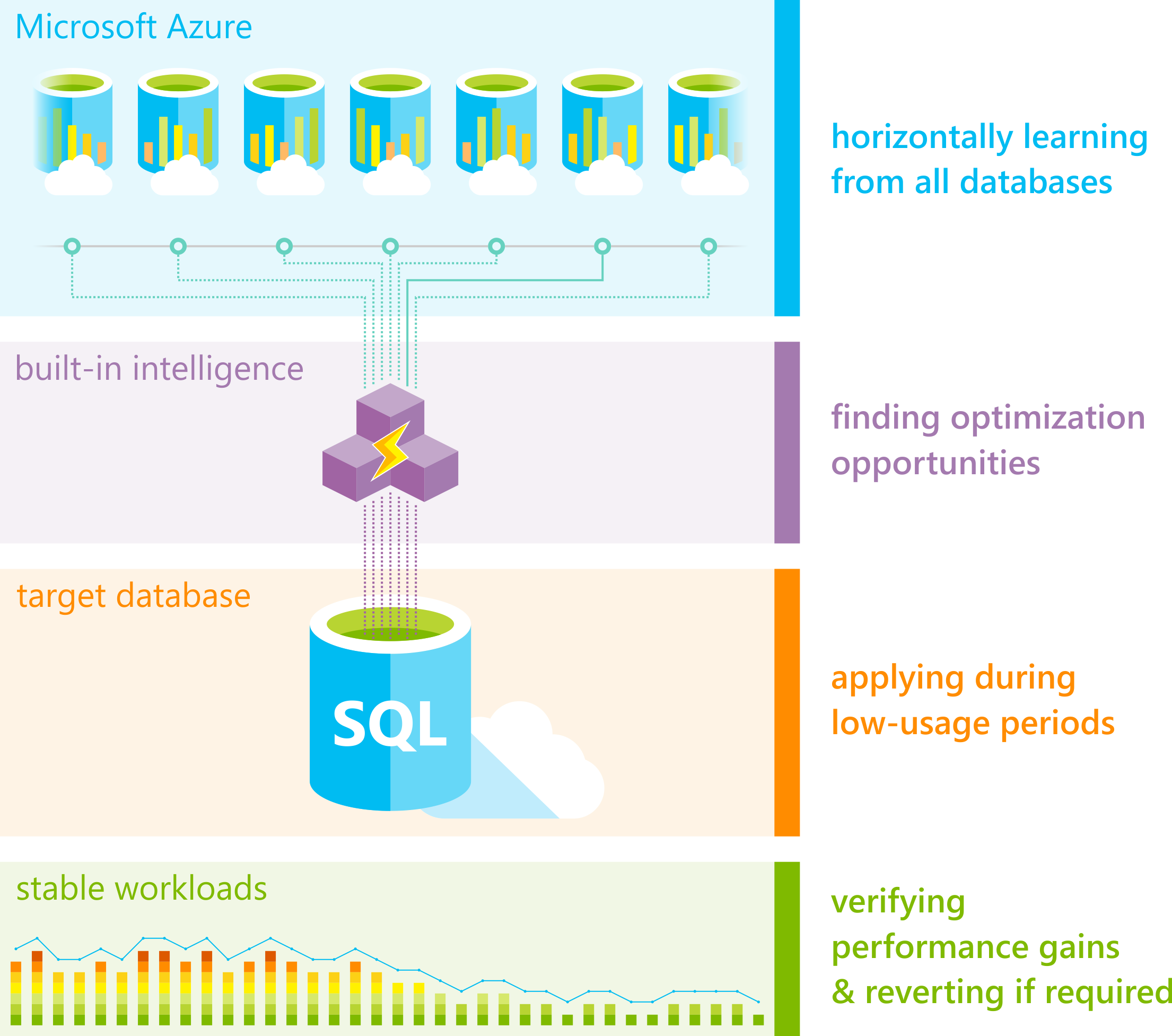 Azure SQL Database - automatic tuning | Microsoft Docs
