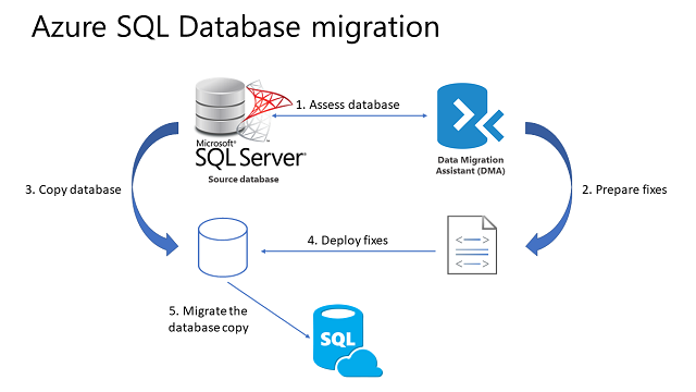 Sql Server Database Migration To Azure Sql Database