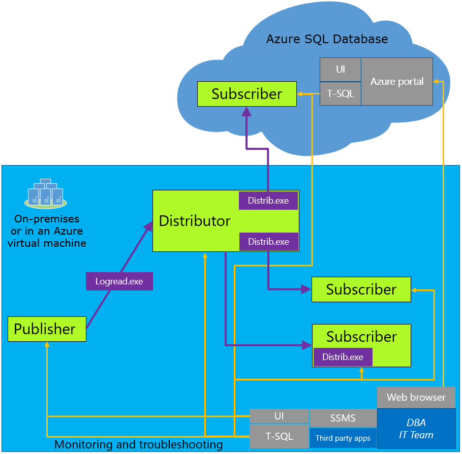 Simple Migrations To Azure Sql  U2013 Cloudpathways