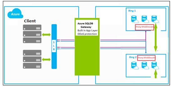 Azure Sql Database Connectivity Architecture Microsoft Docs