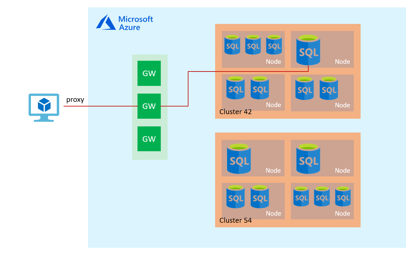 Directing Azure Traffic To Sql Database And Data Warehouse Control Central Gateway Module Block Diagram Electronic Products Architecture Overview
