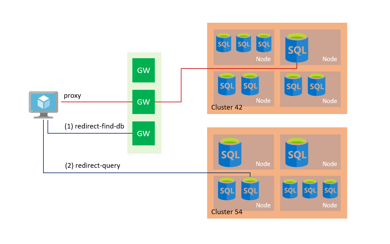 Azure SQL Database and SQL Data Warehouse Connectivity