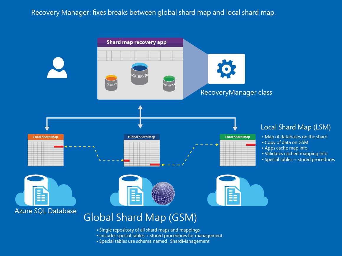 Recovery Manager to fix shard map problems - Azure SQL ... on sap data mapping, oracle data mapping, microsoft data mapping, xml data mapping, hadoop data mapping,