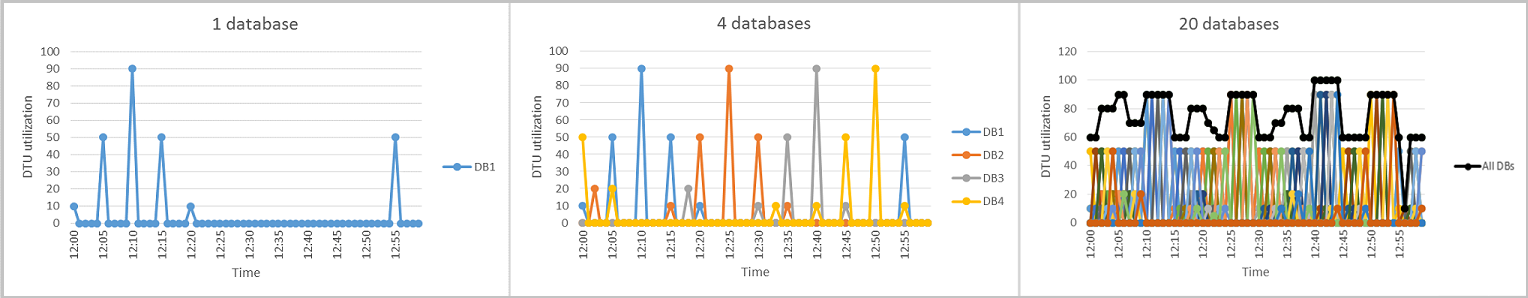 What are elastic pools? Manage multiple SQL databases ...