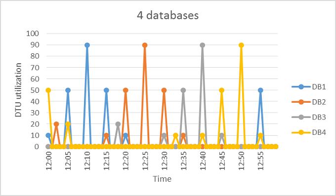 Manage multiple SQL databases with elastic pools- Azure ...