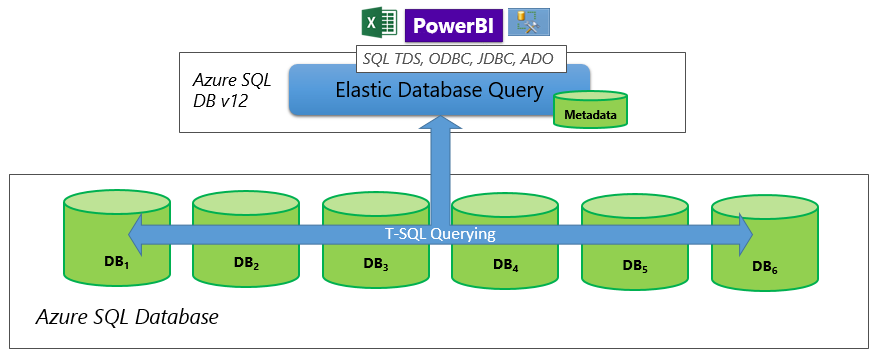 QUERYING THE DATABASE: QUERIES and VIEWS |Database Query