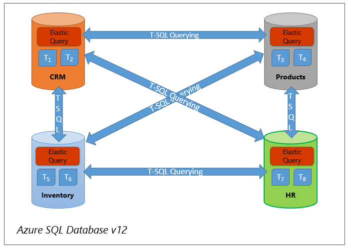 Vertical partitioning - Using elastic query to query across various databases