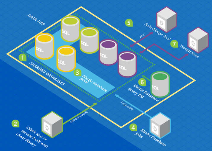 Scaling out with Azure SQL Database | Microsoft Docs