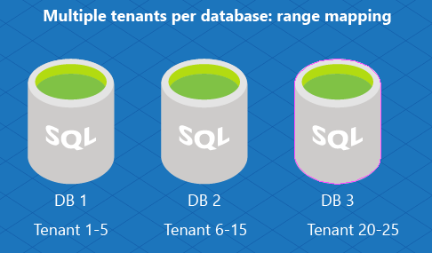 Or You Can Implement A Multi Tenant Database Model Using A List Mapping To Assign Multiple Tenants To A Single Database For Example Db1 Is Used To Store