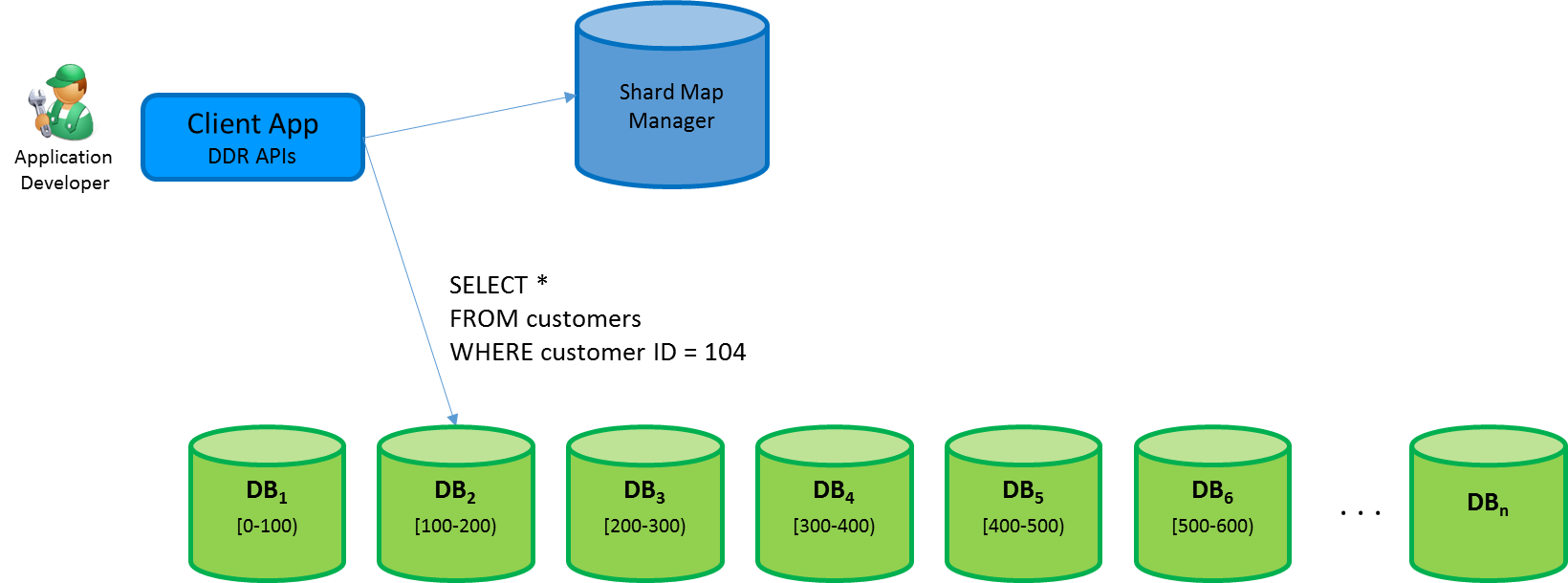 Using elastic database client library with Dapper