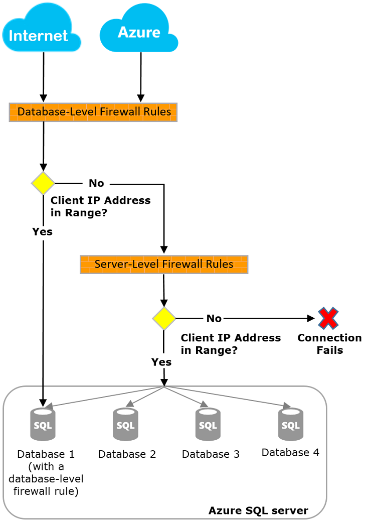 Azure SQL Database and Data Warehouse IP firewall rules | Microsoft Docs