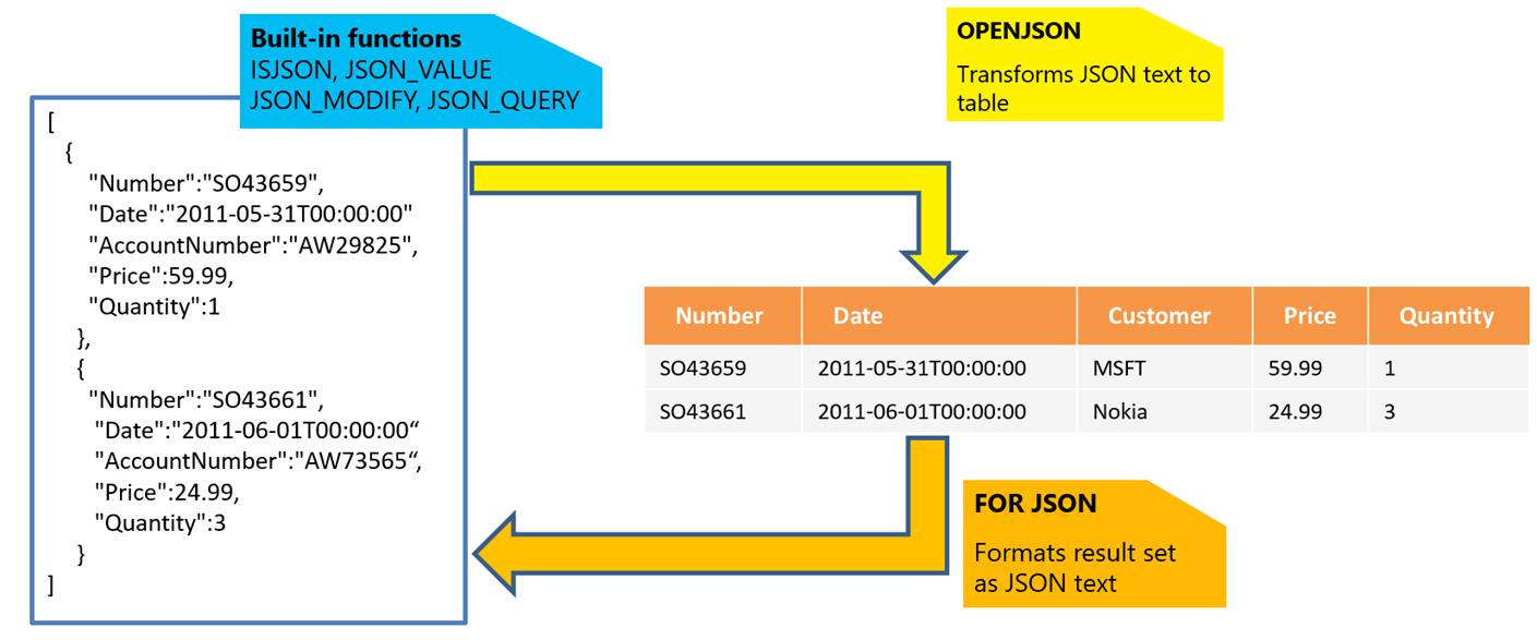 Azure Sql Database Json Features Microsoft Docs